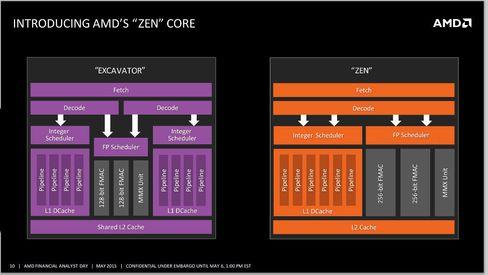 Dette bildet viser angivelig hva vi har i vente fra AMD.