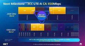 I Hong Kong-prosjektet slår operatøren sammen 20 MHz i 1800 MHz-båndet med samme mengde fra to ulike deler av 2600 MHz-båndet. (Klikk for større bilde).