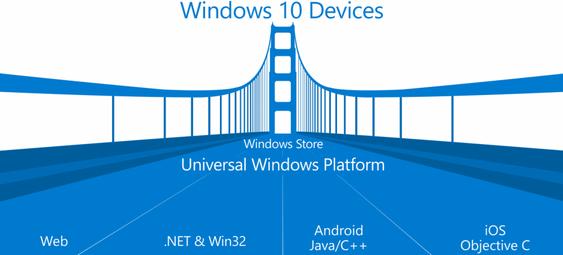 Microsoft vil ha alle appene. Uansett hvilken plattform de kommer fra.