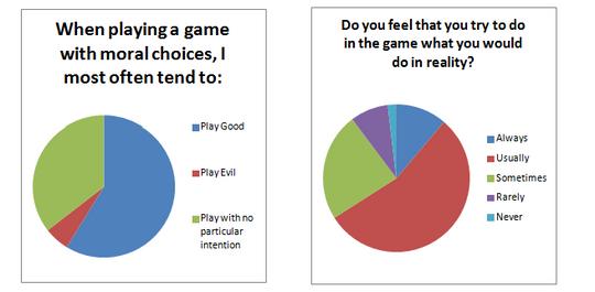 Av de som bare spilte gjennom en gang valgte bare fem prosent å spille som slem. (Illustrasjon: Amanda Lange).