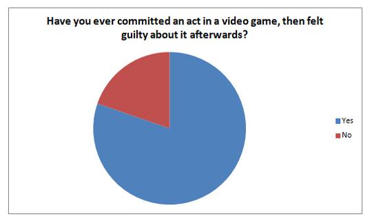 Det er mange som får skyldfølelse for noe de har gjort i et dataspill. (Illustrasjon: Amanda Lange).