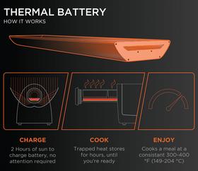 Illustrasjon av virkemåten til batteriet.