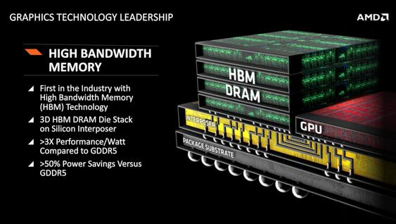 De nye Radeon-brikkene får HBM-minne.