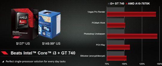 AMDs APU-er overgår Intels tilsvarende CPU-er på grafikkintensive oppgaver.