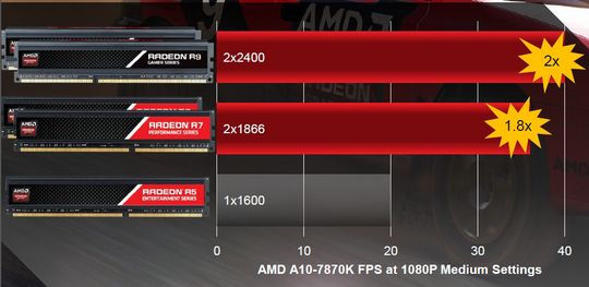 Raskere minne gir høyete FPS.