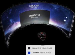 Slik mener Starbreeze at deres VR-briller sammenlignes med «normale» VR-briller.