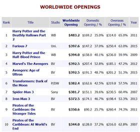 Topp 10 kinofilmer, rangert etter inntekter i åpningshelgen (globalt).