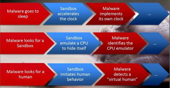 Skadelig programvare bruker mange metoder for å ikke bli oppdaget av sandkasseløsningene som brukes av moderne antivirusprogrammer.