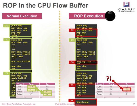 Eksempel på hvordan debug-modusen i nye Intel-prosessorer kan brukes for å oppdage skadelig programvare som benytter såkalt ROP – Return Oriented Programming.