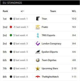 EU Standings.
