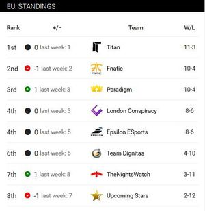 Resultatliste etter at alle kampene i sommerrundene er spilt.