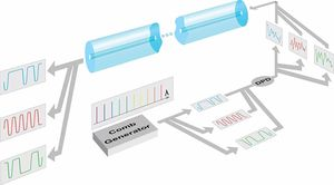 Skjematisk fremstilling av «frekvens-kammen».