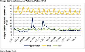 Graf fra Google som viser at søkene på Apple Watch har sunket dramatisk, og  ligger lavere enn søk på iPod.