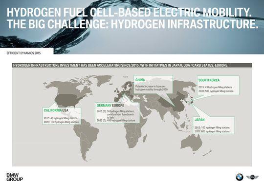 Her vil BMW bygge store antall hydrogen-stasjoner. I Sør-Korea, Kina, California, Tyskland og Japan.