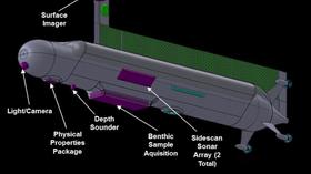 Oversikt over noen av funksjonene til ubåten.