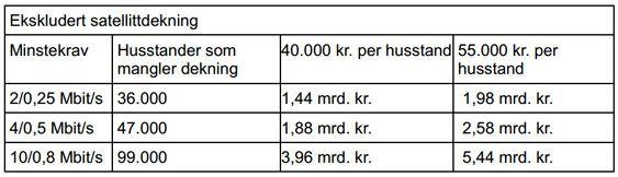 Nexias kostnadsberegninger stemmer ikke helt overens med kravene Nkom ønsker å sette, men gir likevel en pekepinn på hva kostnaden kan bli.