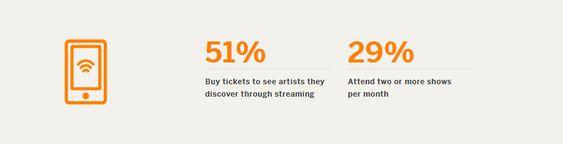 51 prosent av respondentene i undersøkelsen sier de har kjøpt konsertbilletter til artister de har oppdaget via en musikkstreamingtjeneste.