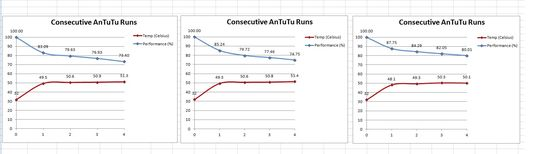 XDA Developers-brukeren fikk disse grafene da han testet sølvfolien. Kan vi få like godt resultat?