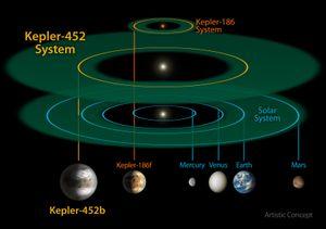 Sammenligning av solsystemet til den nye planeten og vårt eget solsystem.