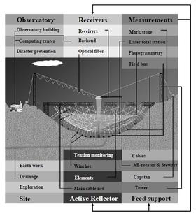 Bildet viser oppbygningen til teleskopet. Klikk for større bilde.