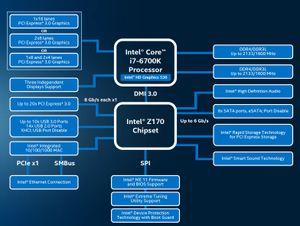 Oversikt over Skylake-baserte Core i7-6700K og det nye brikkesettet.