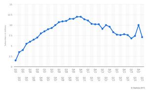 Grafen for abonnementutviklingen. Nå er tallet altså nede på 5,6, men grafen har ikke rukket å bli oppdatert.