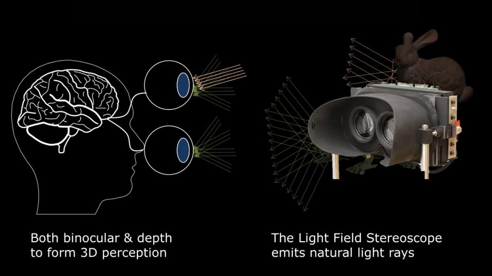 Konseptet benytter en lysfeltbasert teknikk.