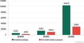 Omfanget av ondsinnede programmer til mobil har økt markant det siste kvartalet. Klikk for større bilde.