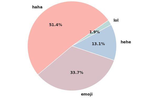 Klikk på bildet for å forstørre grafen.