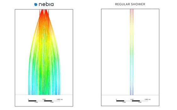 Vannet sprer seg bedre ut, hevder Nebia.