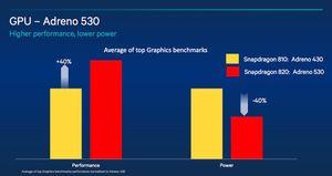 Adreno 530 skal være 40 prosent raskere, og bruke 40 prosent mindre strøm, sammenlignet med Adreno 430.