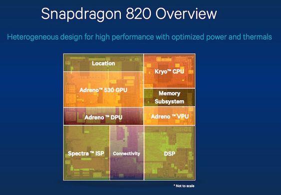 Blokkdiagram som viser de ulike komponentene i Snapdragon 820-brikken.