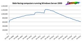 Antallet servere som kjører Windows Server 2003 har sunket jevnt og trutt de siste årene, men ligger fremdeles på rundt 600 000. Klikk for større bilde.