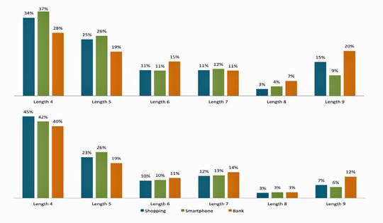 Slik fordelte resultatene fra forsøkspersonene seg.