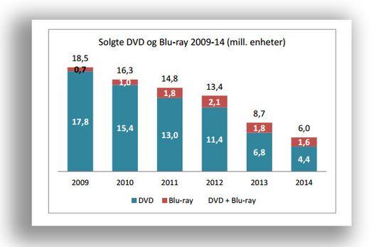 Film og Kinos årbok for 2014 viser tydelig at DVD-salget synker kraftig.