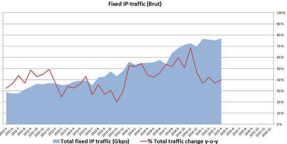 Totaltrafikken går rett til himmels.
