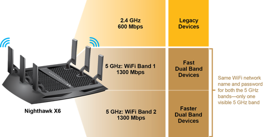 Slik forklarer Netgear fordelen med tre frekvensbånd. Netgear er imidlertid langt fra alene om dette.