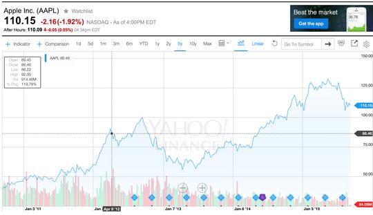 Slik ser Apples akjseverdi ut fra de siste fem årene.
