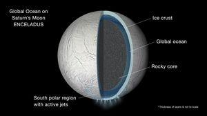 Slik ser NASA for seg at Enceladus er bygd opp.