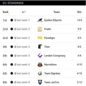 Stillingen i Smite Pro League, Europa, etter 6 serierunder.