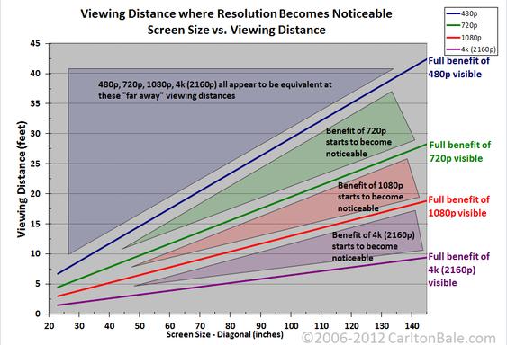 Dette er grafen som viser hvilken skjermstørrelse og seeravstand som må til for utnytte de ulike oppløsningene fullt ut.