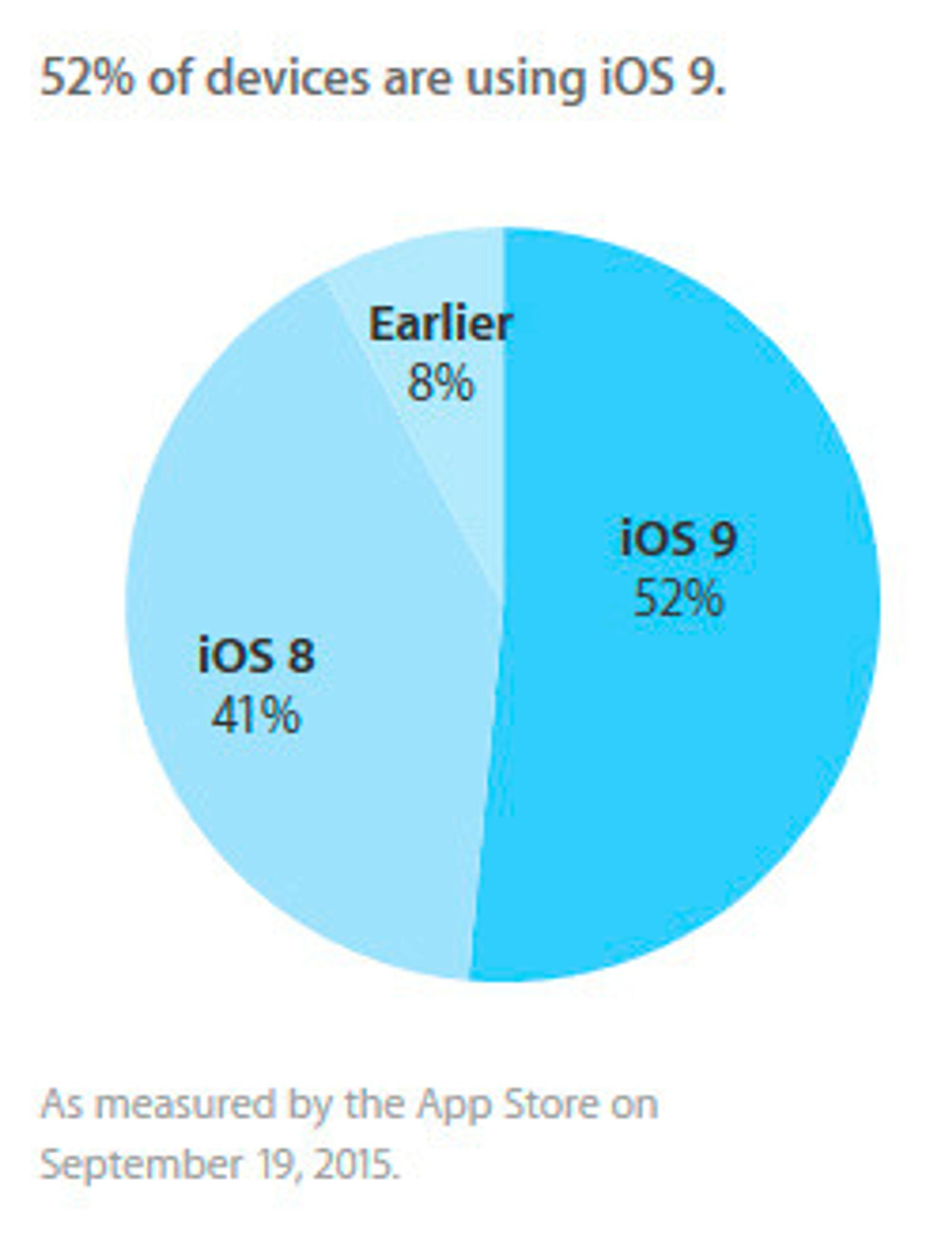 Lynraskt! Fra 16. til 19. september var iOS 9-prosenten oppe i 52.
