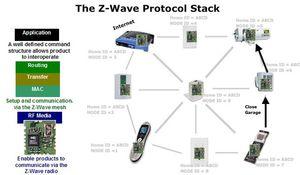 z-wave.