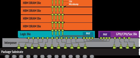 HMB-minne kan stables, noe som sparer plass og øker hastigheten.