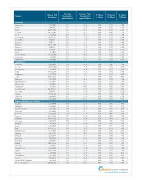 Her er listen over landene som er omfattet av Akamais undersøkelse. Klikk for større bilde.