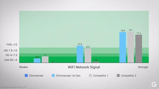 WiFi-antennen i nye Chromecast skal visstnok være mye bedre, noe denne grafen viser.