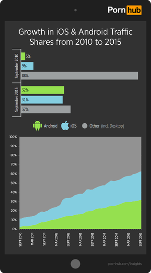 Mobiltrafikken har eksplodert.