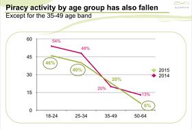 Australiere i aldersgruppen 35 - 49 år er de eneste som har økt sin andel piratkopiering – men ikke mye.