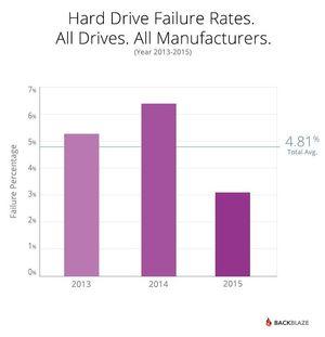 Harddisker er mer pålitelige enn noensinne, viser årets oversikt.