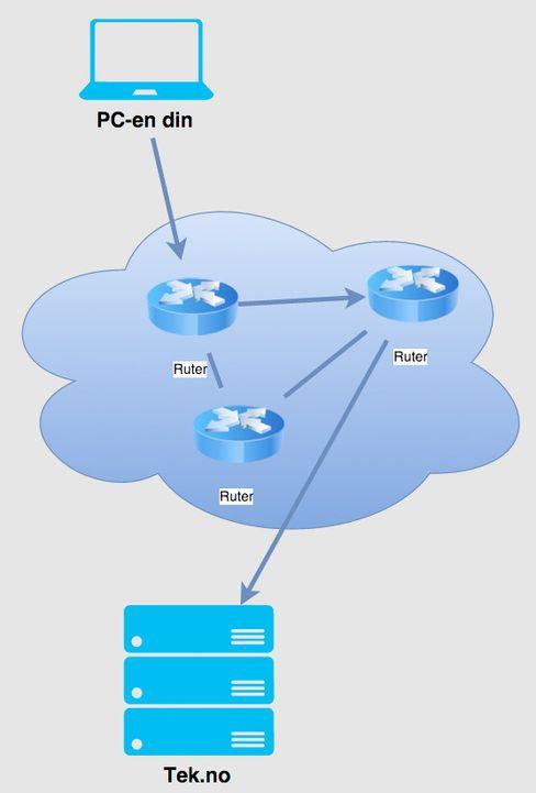 IP-pakkene sendes fra ruter til ruter, inntil den når målet. Rutingtabeller ved hvert punkt avgjør om mottakeradressen i IP-pakken er en adresse i det lokale nettet, eller om pakken skal sendes videre.